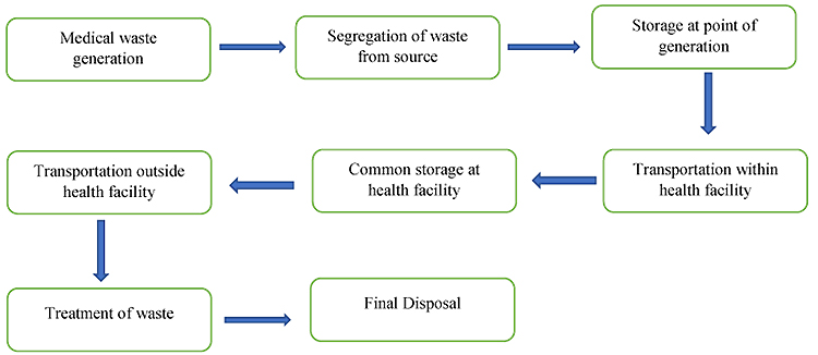 literature of waste segregation Waste sorting is the process by which waste is separated into different elements waste sorting can occur manually at the household and collected through curbside collection schemes, or automatically separated in materials recovery facilities or mechanical biological treatment systems.