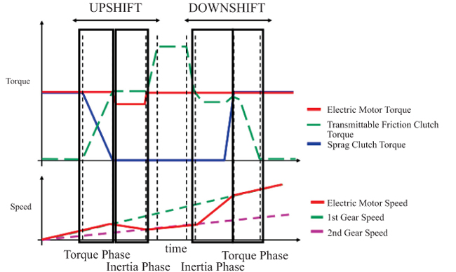 Design and Development of Power Transmission System for Green and