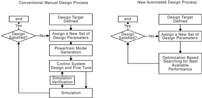 Design And Development Of Power Transmission System For Green And Light Weight Vehicles A Review Fulltext
