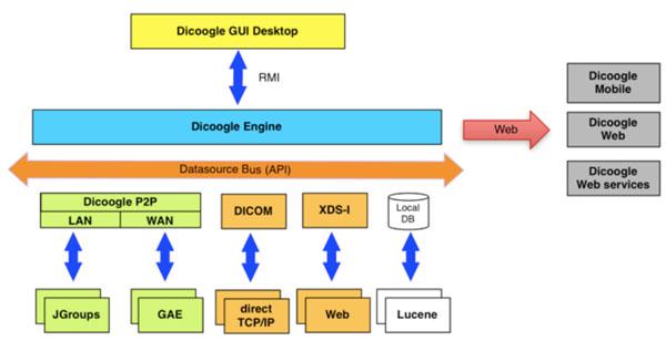 A Framework for Integration of Heterogeneous Medical Imaging
