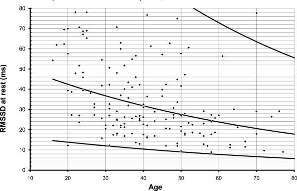 Evaluation of the Autonomic Nervous System Using the FAN