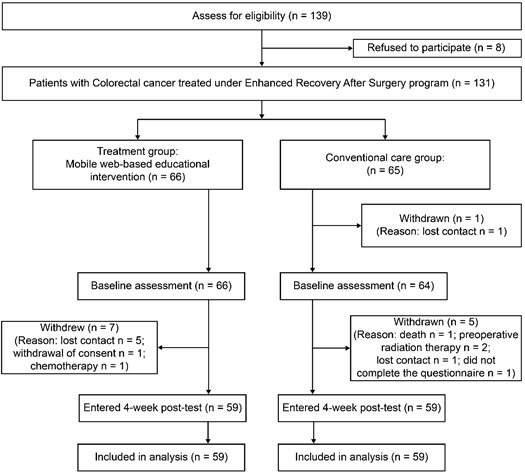 Effects Of A Mobile Educational Program For Colorectal Cancer Patients Undergoing The Enhanced Recovery After Surgery Fulltext