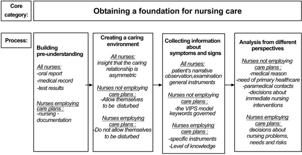 Obtaining a Foundation for Nursing Care at the Time of