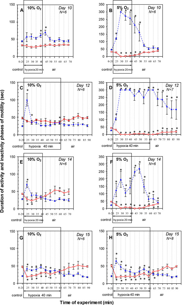 Age-related Changes in the Response of Embryonic Motility to