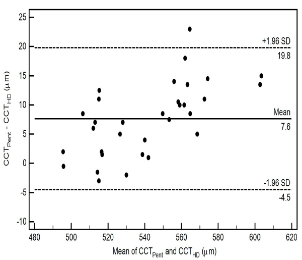 Reproducibility Of Central Corneal Thickness Measurements In Normal