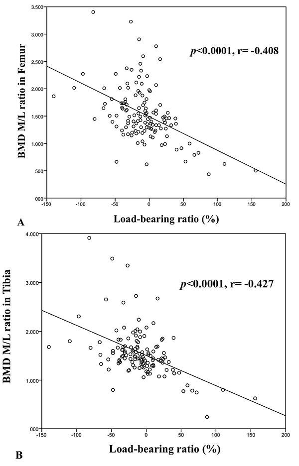 Preoperative Periarticular Knee Bone Mineral Density In