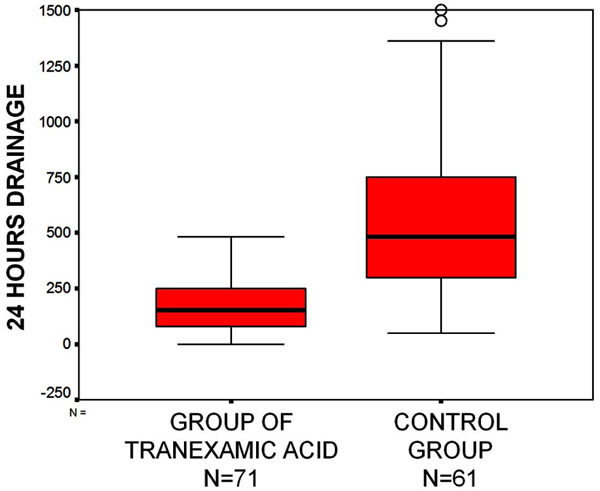 American Trial Using Tranexamic Acid in Thrombocytopenia (A-TREAT)