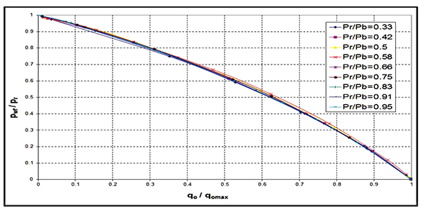 inflow performance relationship Keywords: short horizontal wells, inflow performance model, productivity  the  relationship between the horizontal well flow and differential.