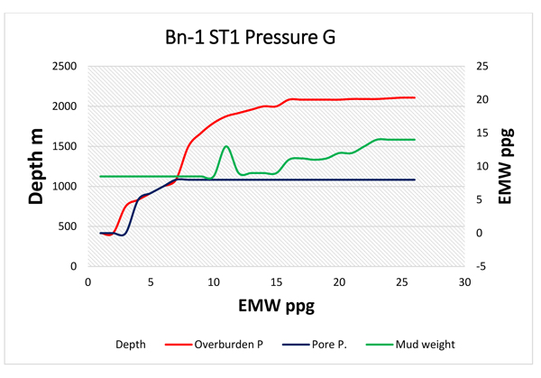 Wiper Trips Effect on Wellbore Instability Using Net Rising
