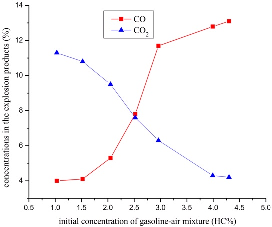 is gasoline evaporating a chemical change