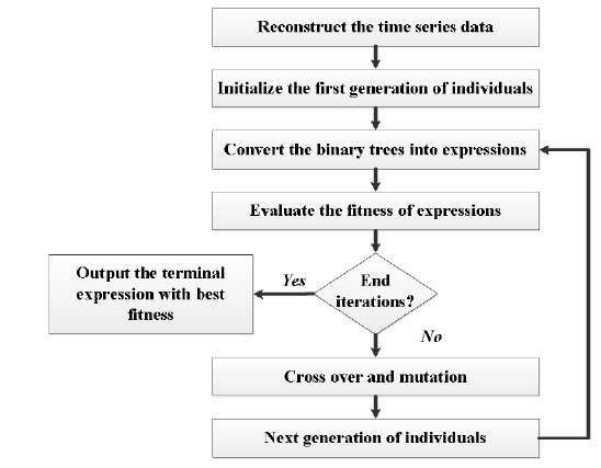 Predicting the Oil Well Production Based on Multi Expression