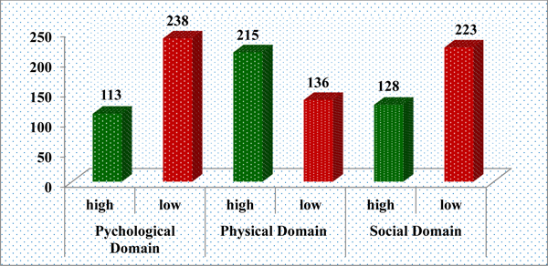 Health-Related Quality of Life and Associated Factors Among
