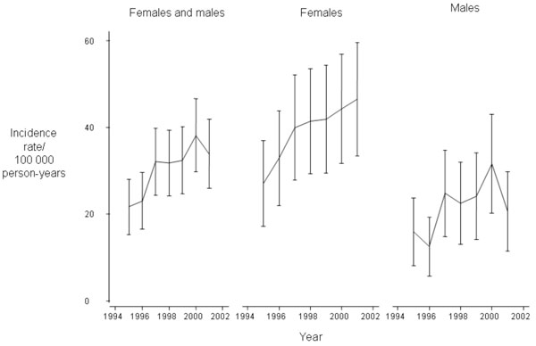 Incidence Of Rheumatoid Arthritis In The Southern Part Of Denmark From 1995 To 2001