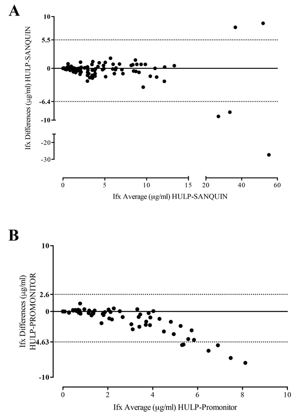Predictive Value Of Serum Infliximab Levels At Induction Phase In