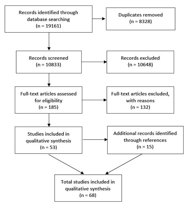 How to be Successful in Football: A Systematic Review ~ Fulltext