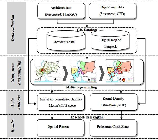 Spatial Analysis to Identify Pedestrian Crash Zones: A Case Study of