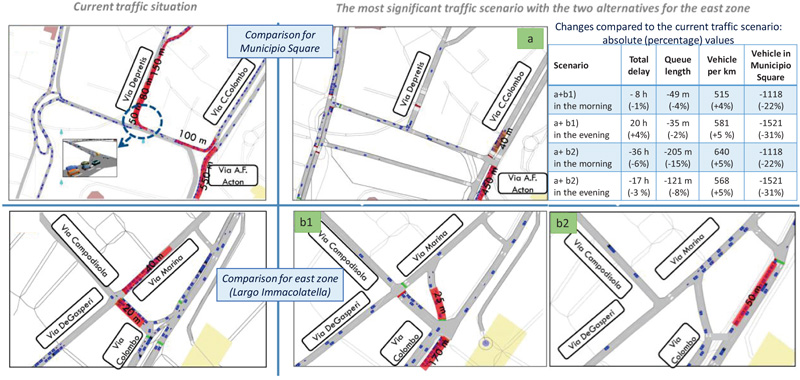 Congested Urban Areas with High Interactions Between