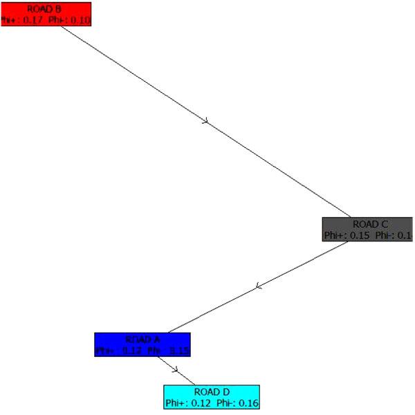 Application of Various Multiple Criteria Analysis Methods