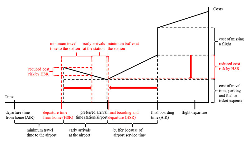 A Level Playing Field for Comparing Air and Rail Travel